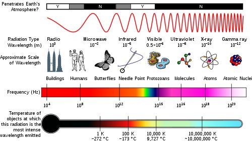 Elektromagnetisk-spektrum