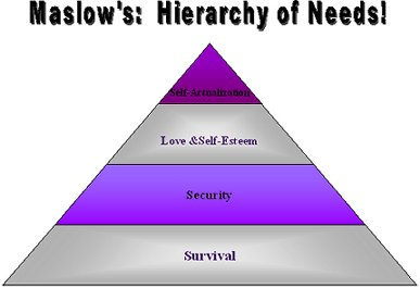 Maslows-hierarki